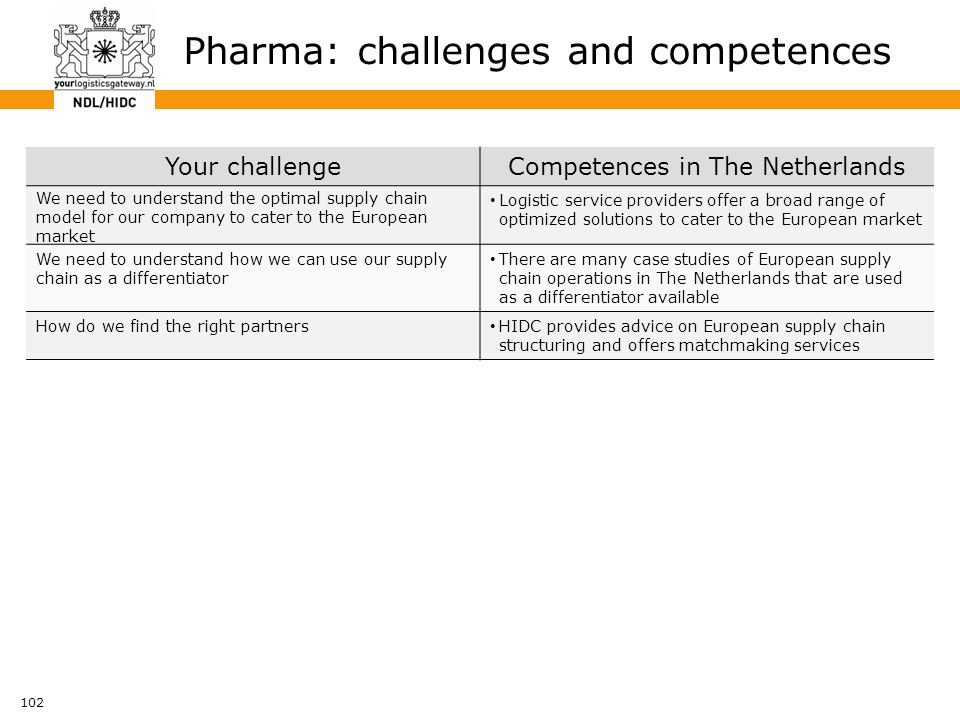 102 Pharma: challenges and competences Your challengeCompetences in The Netherlands We need to understand the optimal supply chain model for our compa