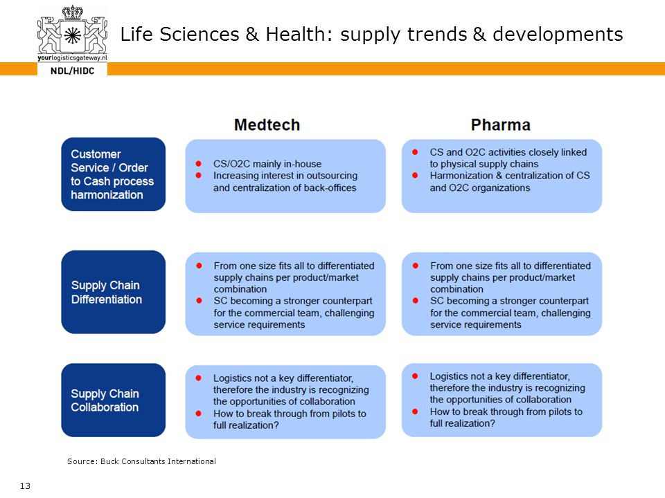 13 Life Sciences & Health: supply trends & developments Source: Buck Consultants International