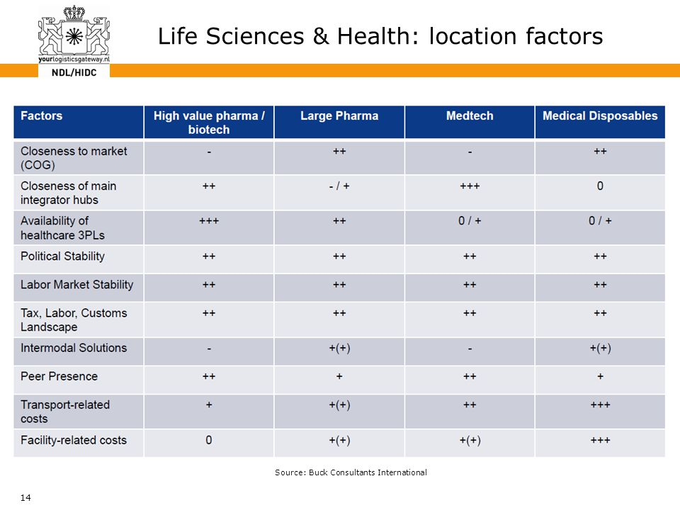 14 Life Sciences & Health: location factors Source: Buck Consultants International
