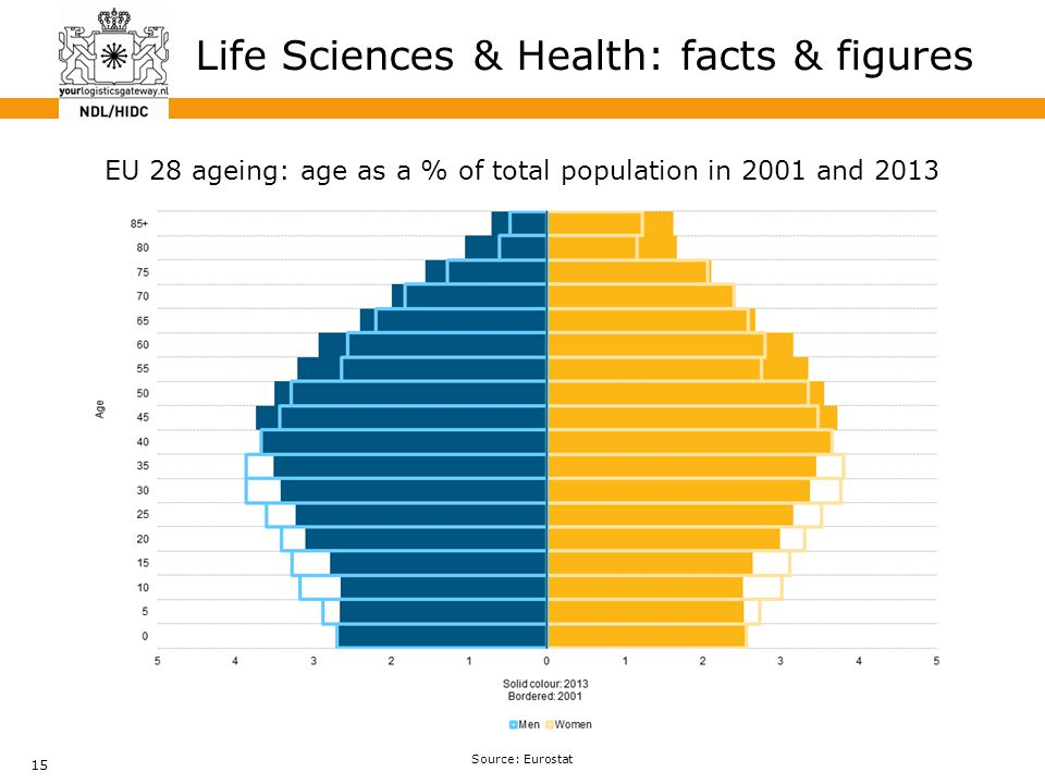 15 Life Sciences & Health: facts & figures EU 28 ageing: age as a % of total population in 2001 and 2013 Source: Eurostat