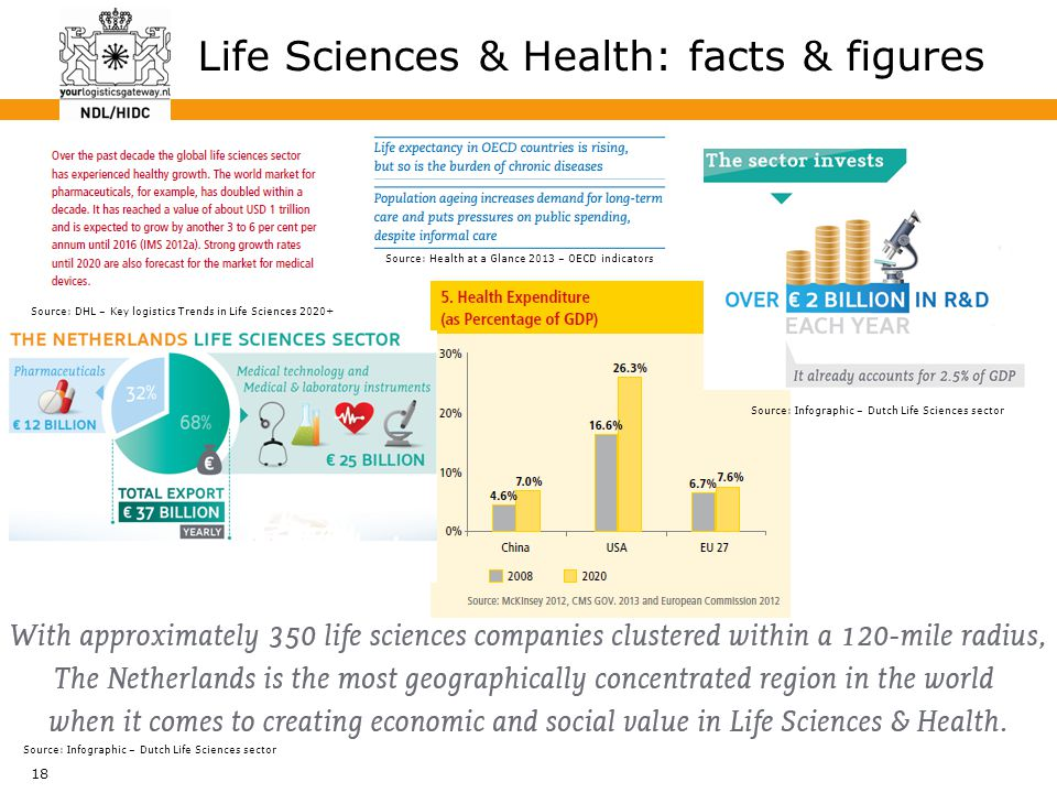 18 Life Sciences & Health: facts & figures Source: Infographic – Dutch Life Sciences sector Source: DHL – Key logistics Trends in Life Sciences 2020+