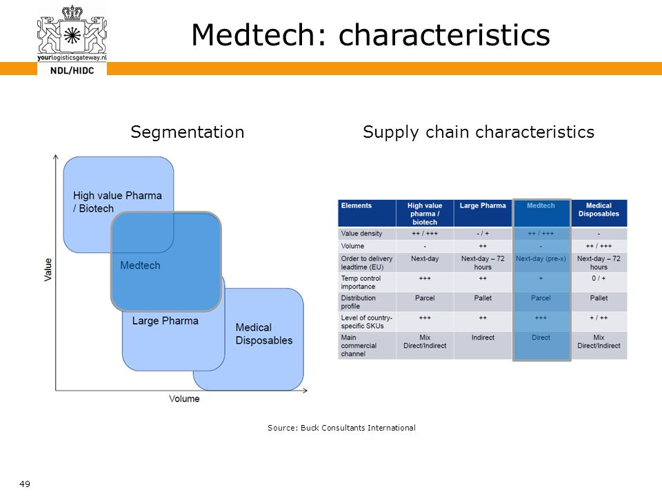 49 Medtech: characteristics Source: Buck Consultants International SegmentationSupply chain characteristics