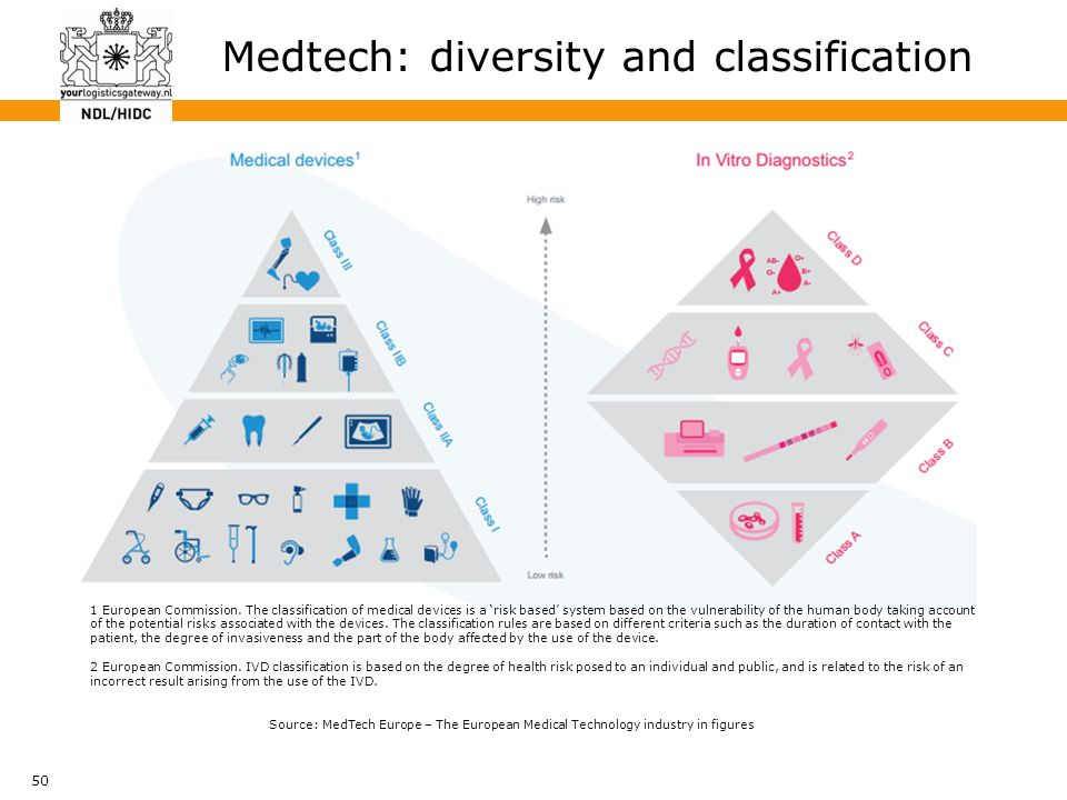 50 Medtech: diversity and classification 1 European Commission. The classification of medical devices is a 'risk based' system based on the vulnerabil