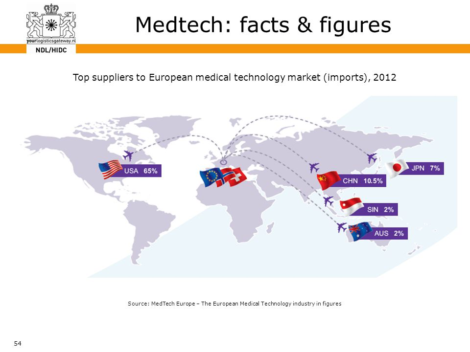 54 Medtech: facts & figures Top suppliers to European medical technology market (imports), 2012 Source: MedTech Europe – The European Medical Technolo