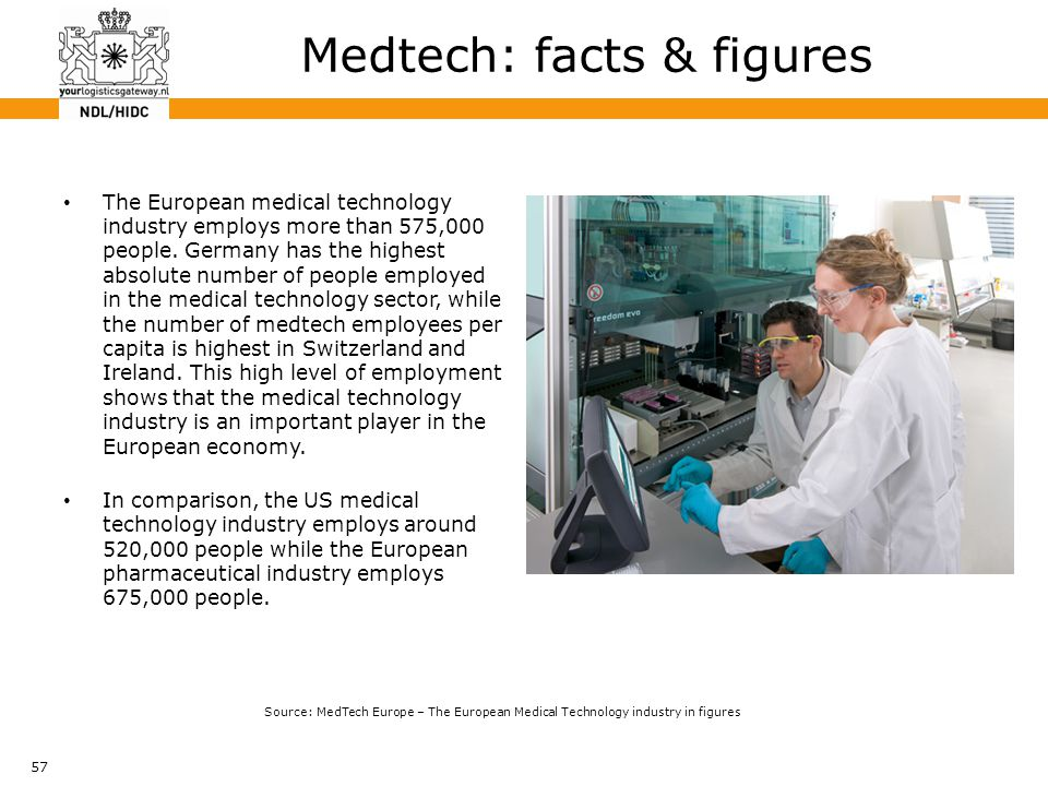 57 The European medical technology industry employs more than 575,000 people. Germany has the highest absolute number of people employed in the medica