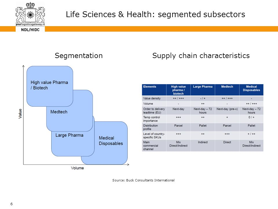 6 Life Sciences & Health: segmented subsectors Source: Buck Consultants International SegmentationSupply chain characteristics