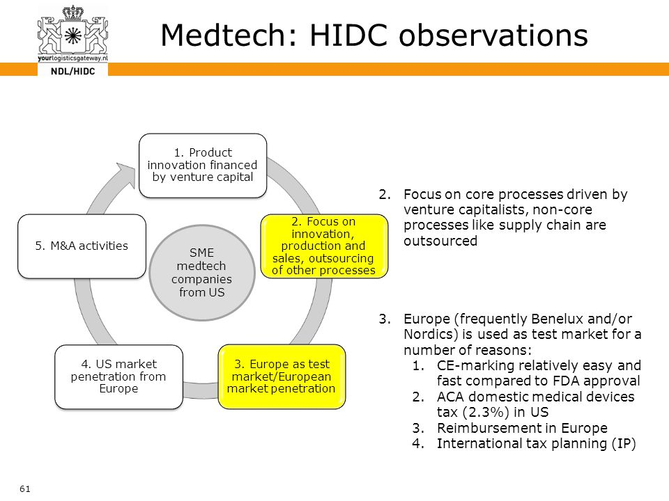 61 Medtech: HIDC observations SME medtech companies from US 2.Focus on core processes driven by venture capitalists, non-core processes like supply ch
