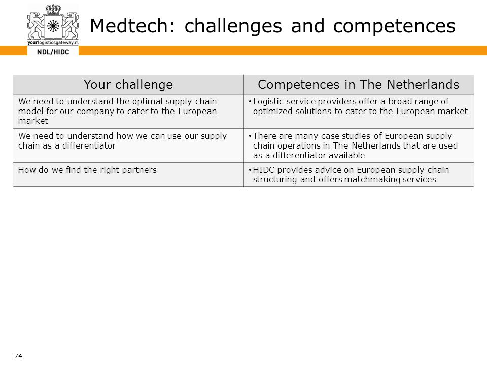 74 Medtech: challenges and competences Your challengeCompetences in The Netherlands We need to understand the optimal supply chain model for our compa