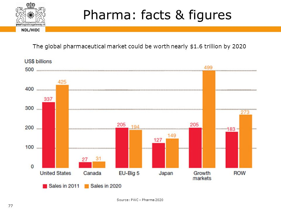 77 Pharma: facts & figures Source: PWC – Pharma 2020 The global pharmaceutical market could be worth nearly $1.6 trillion by 2020