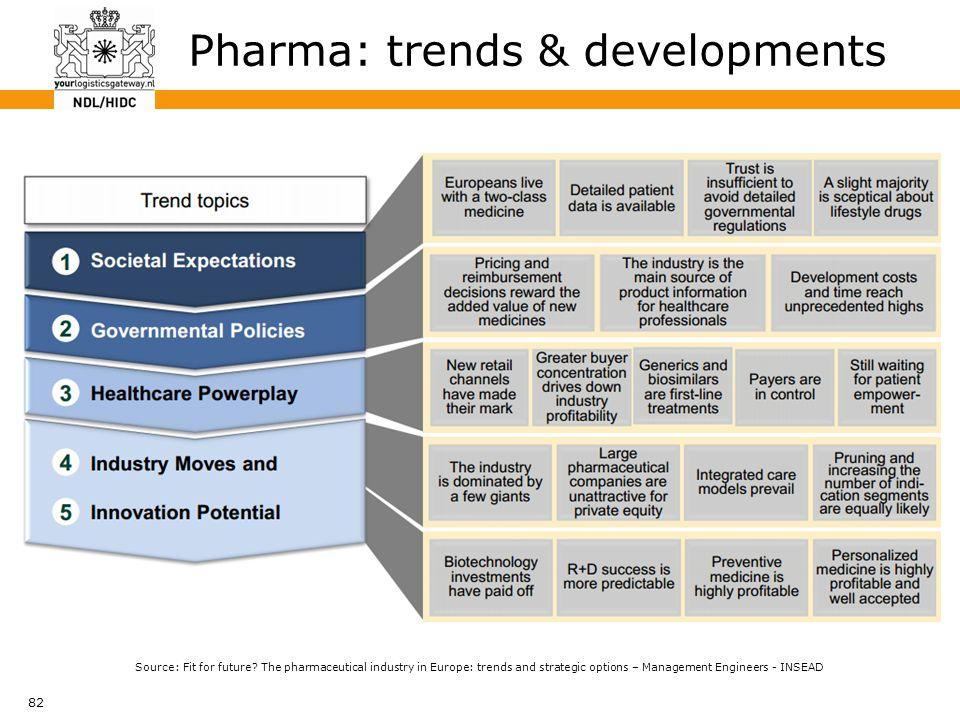 82 Pharma: trends & developments Source: Fit for future? The pharmaceutical industry in Europe: trends and strategic options – Management Engineers -