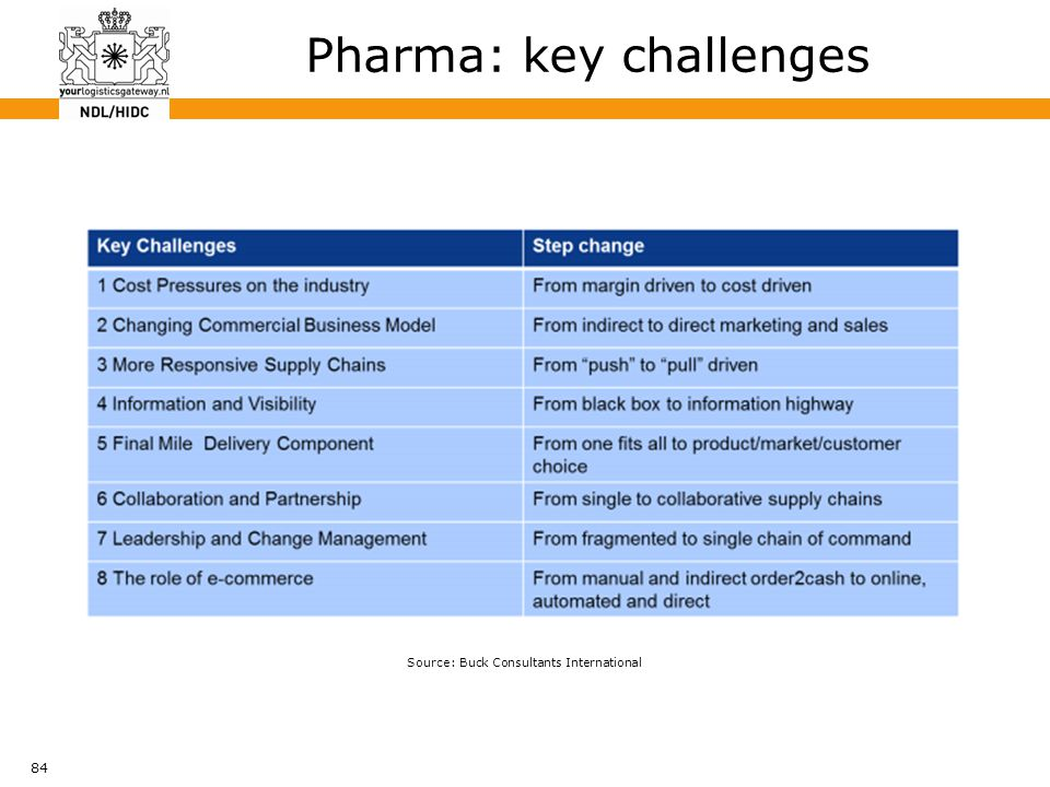 84 Pharma: key challenges Source: Buck Consultants International