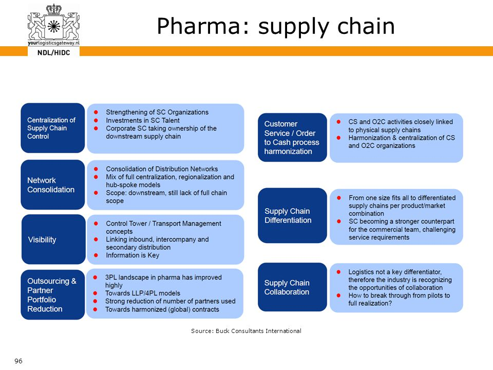 96 Pharma: supply chain Source: Buck Consultants International