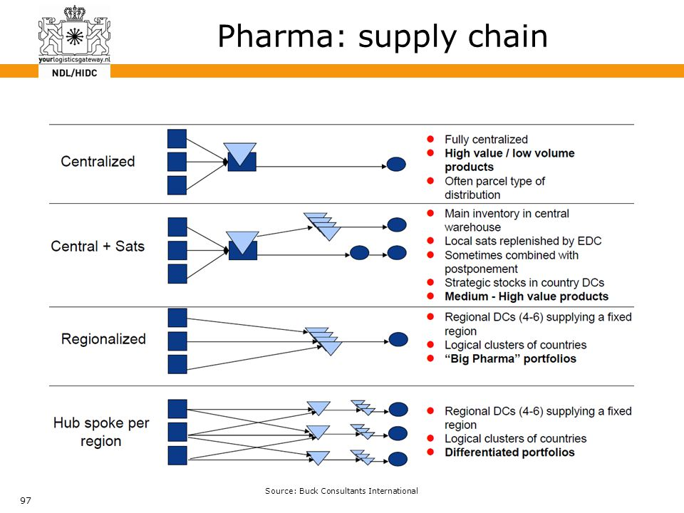 97 Pharma: supply chain Source: Buck Consultants International