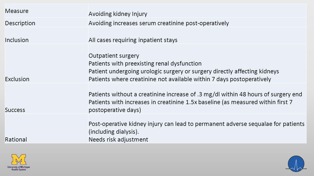 Measure Avoiding kidney Injury Description Avoiding increases serum creatinine post-operatively Inclusion All cases requiring inpatient stays Exclusion Outpatient surgery Patients with preexisting renal dysfunction Patient undergoing urologic surgery or surgery directly affecting kidneys Patients where creatinine not available within 7 days postoperatively Success Patients without a creatinine increase of.3 mg/dl within 48 hours of surgery end Patients with increases in creatinine 1.5x baseline (as measured within first 7 postoperative days) Rational Post-operative kidney injury can lead to permanent adverse sequalae for patients (including dialysis).