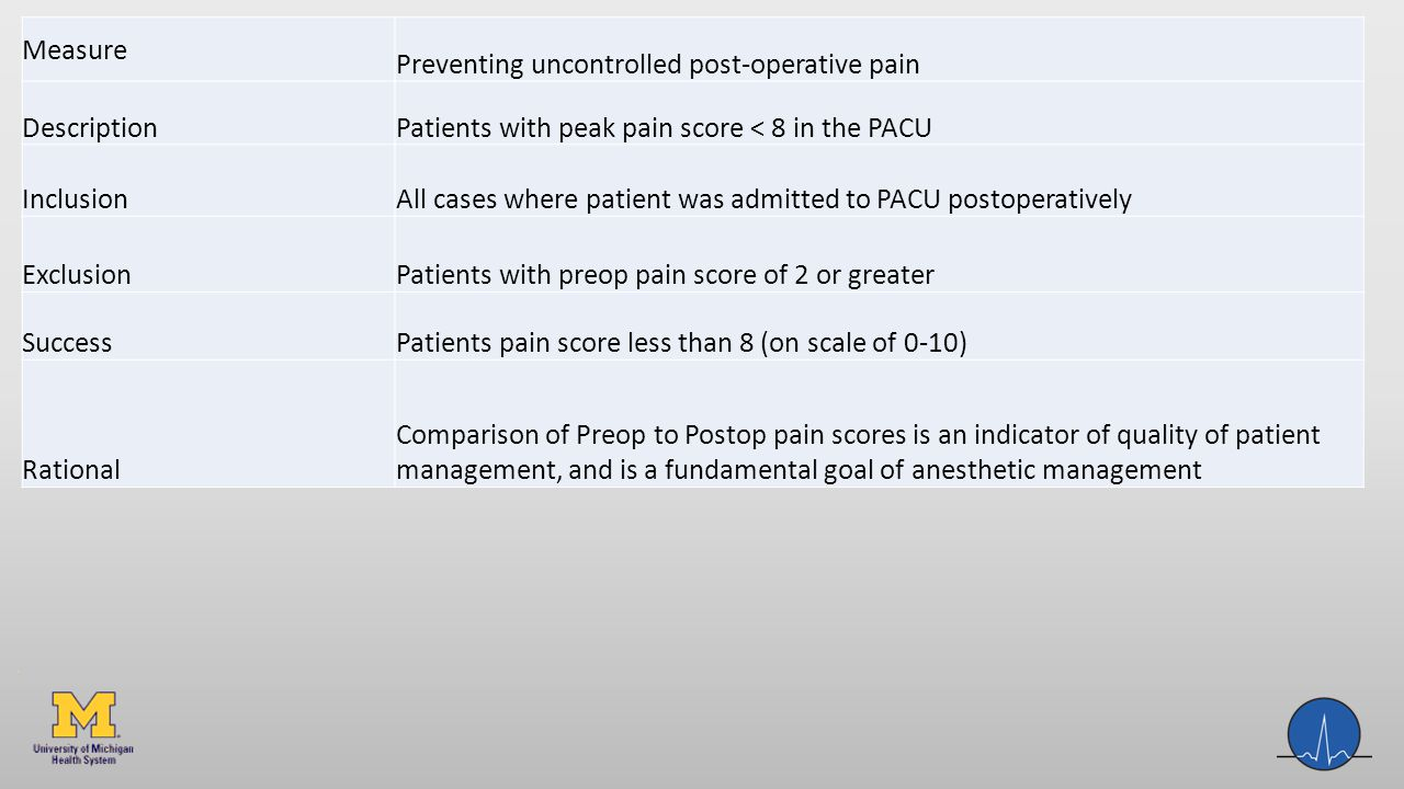 Measure Preventing uncontrolled post-operative pain Description Patients with peak pain score < 8 in the PACU Inclusion All cases where patient was admitted to PACU postoperatively Exclusion Patients with preop pain score of 2 or greater Success Patients pain score less than 8 (on scale of 0-10) Rational Comparison of Preop to Postop pain scores is an indicator of quality of patient management, and is a fundamental goal of anesthetic management