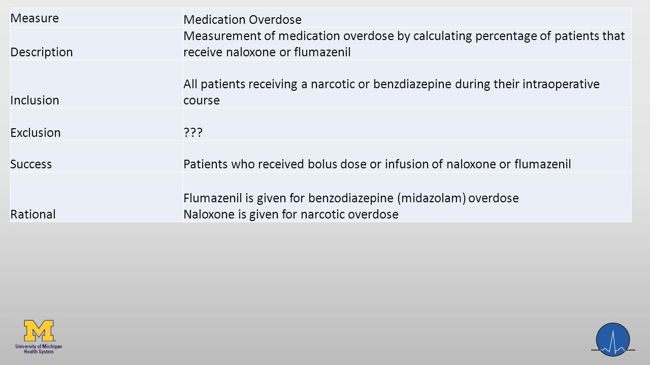 Measure Medication Overdose Description Measurement of medication overdose by calculating percentage of patients that receive naloxone or flumazenil Inclusion All patients receiving a narcotic or benzdiazepine during their intraoperative course Exclusion .