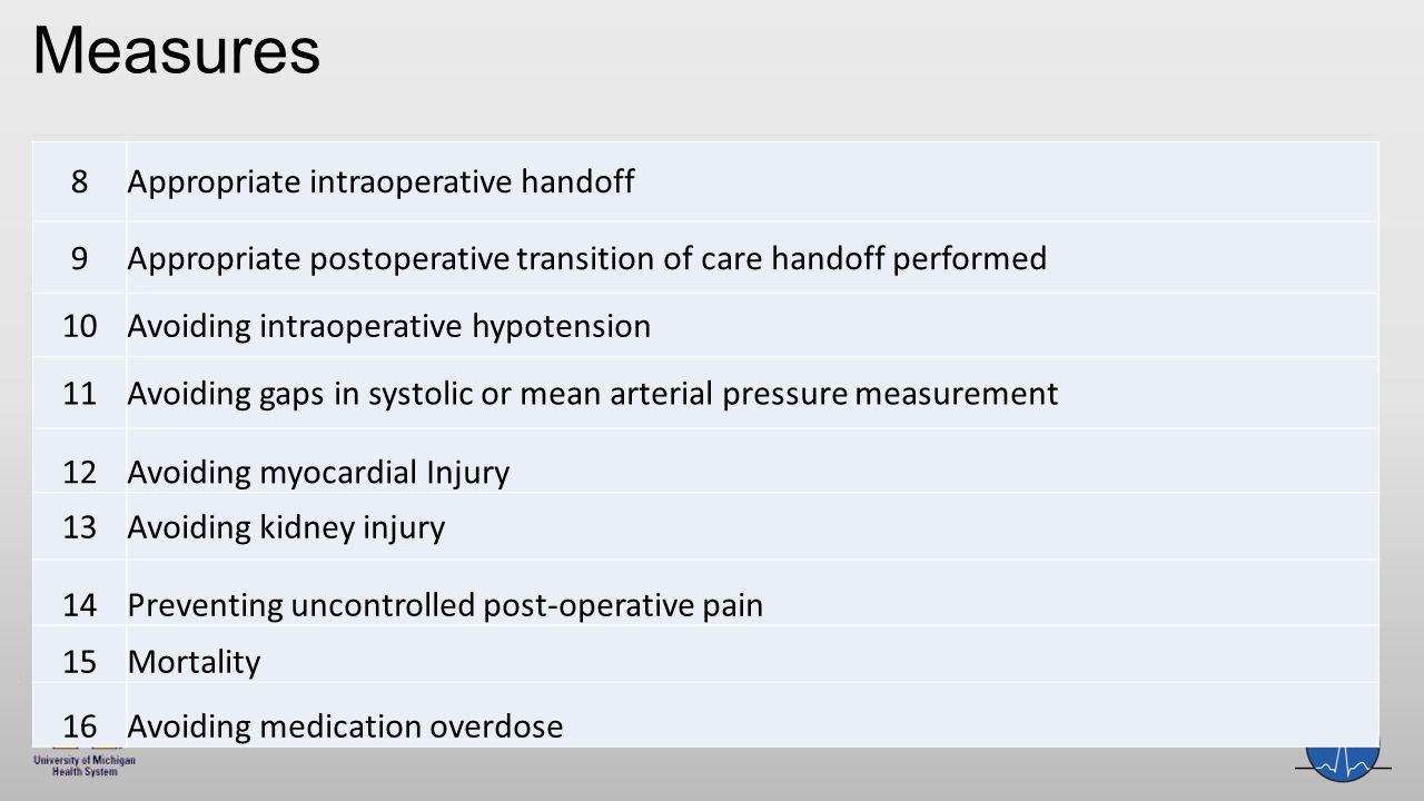 8Appropriate intraoperative handoff 9Appropriate postoperative transition of care handoff performed 10Avoiding intraoperative hypotension 11Avoiding gaps in systolic or mean arterial pressure measurement 12Avoiding myocardial Injury 13Avoiding kidney injury 14Preventing uncontrolled post-operative pain 15Mortality 16Avoiding medication overdose Measures