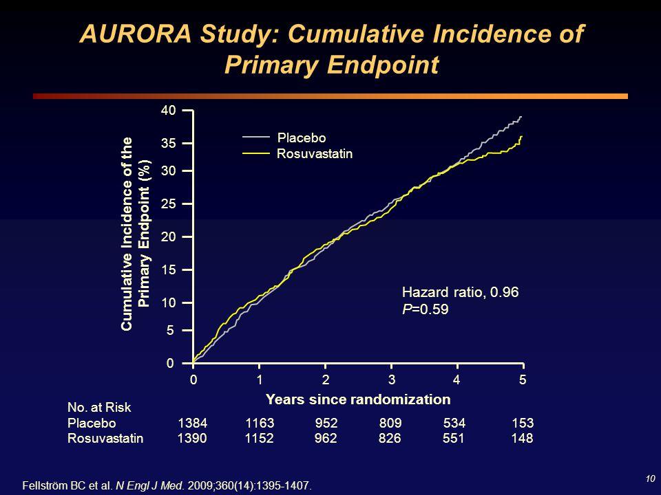 10 AURORA Study: Cumulative Incidence of Primary Endpoint Fellström BC et al. N Engl J Med. 2009;360(14):1395-1407. Placebo Rosuvastatin Hazard ratio,