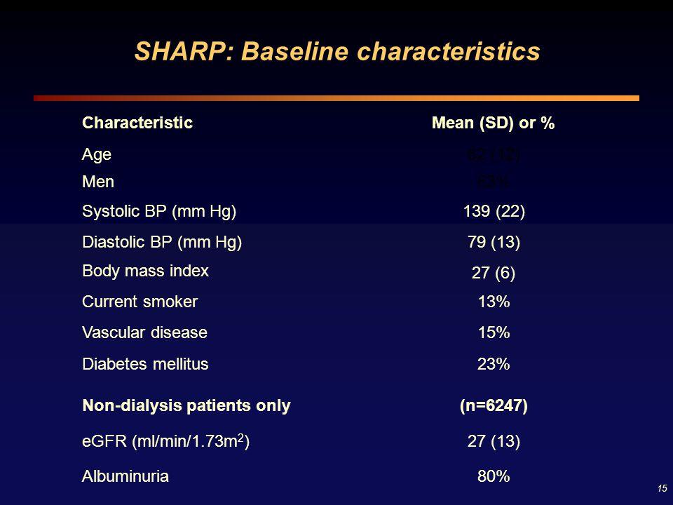 15 SHARP: Baseline characteristics CharacteristicMean (SD) or % Age62 (12) Men63% Systolic BP (mm Hg)139 (22) Diastolic BP (mm Hg)79 (13) Body mass in