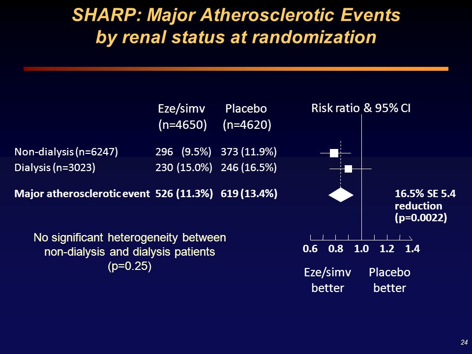 24 Risk ratio & 95% CI PlaceboEze/simv Eze/simv better Placebo better (n=4620)(n=4650) Non-dialysis (n=6247)296(9.5%)373(11.9%) Dialysis (n=3023)230(1