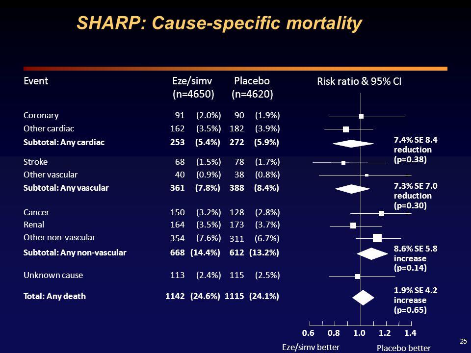 25 SHARP: Cause-specific mortality Risk ratio & 95% CI EventPlaceboEze/simv Eze/simv better Placebo better (n=4620)(n=4650) Coronary91(2.0%)90(1.9%) O