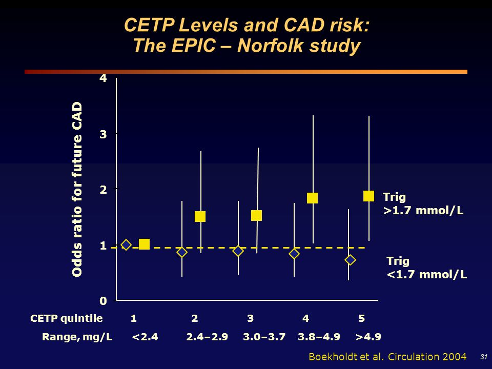 31 CETP quintile 1 2 3 4 5 Odds ratio for future CAD 0 1 2 3 4 Trig >1.7 mmol/L Boekholdt et al. Circulation 2004 CETP Levels and CAD risk: The EPIC –
