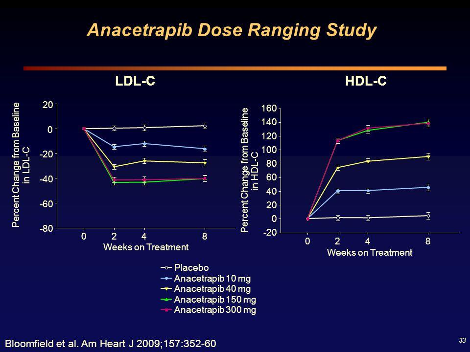 33 Bloomfield et al. Am Heart J 2009;157:352-60 LDL-C Placebo Anacetrapib 10 mg Anacetrapib 40 mg Anacetrapib 150 mg Anacetrapib 300 mg Weeks on Treat