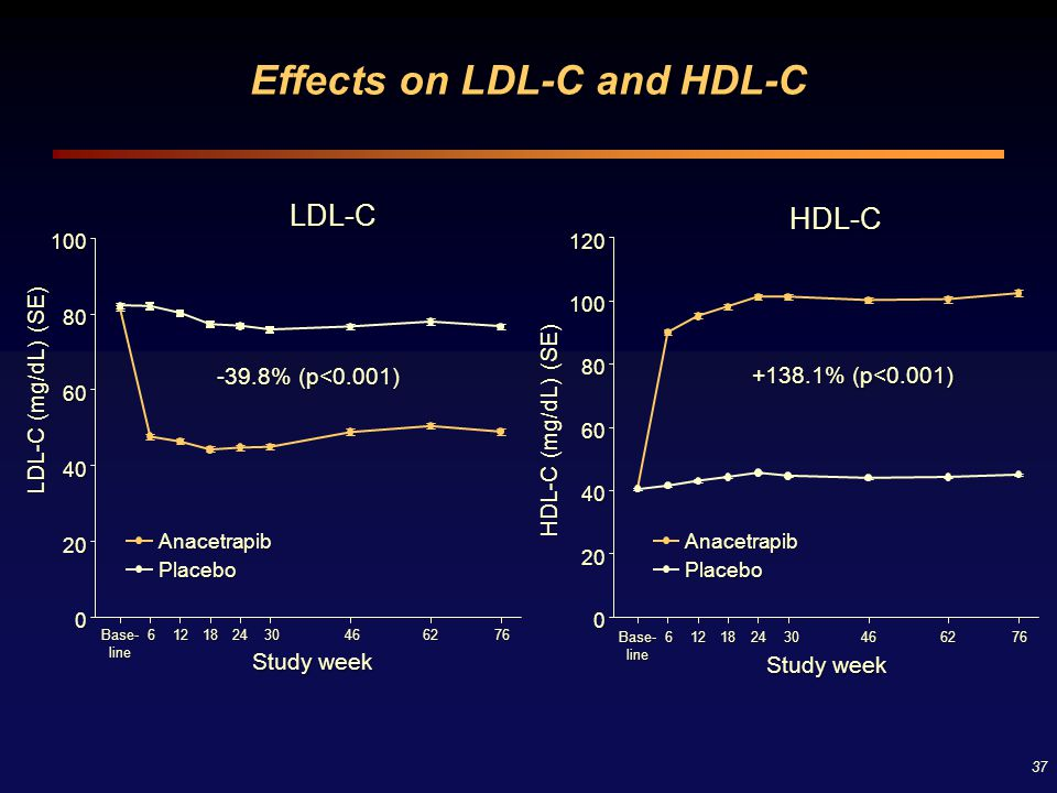 37 Effects on LDL-C and HDL-C HDL-C Base- line 6121824 30 30 46 466276 HDL-C (mg/dL) (SE) 0 20 40 60 80 100120 AnacetrapibPlacebo LDL-C Study week Bas
