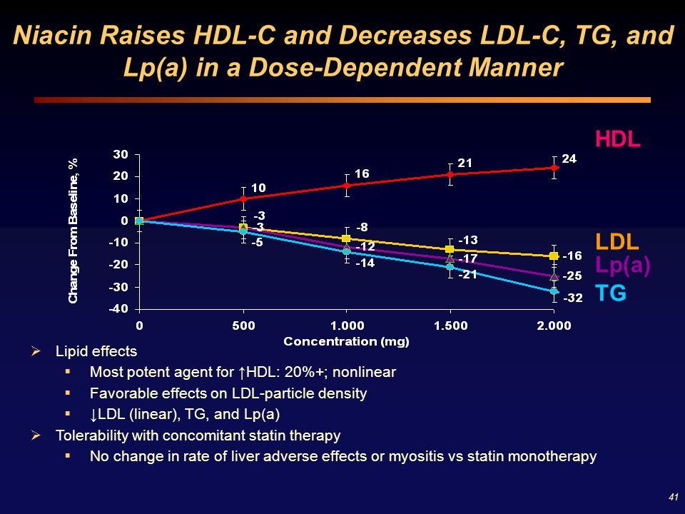 41 Niacin Raises HDL-C and Decreases LDL-C, TG, and Lp(a) in a Dose-Dependent Manner  Lipid effects  Most potent agent for ↑HDL: 20%+; nonlinear  F