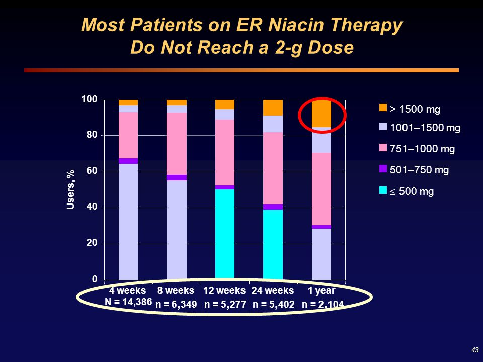 43 Most Patients on ER Niacin Therapy Do Not Reach a 2-g Dose 0 20 40 60 80 100 4 weeks N = 14,386 8 weeks n = 6, 349 12 weeks n = 5, 277 24 weeks n =