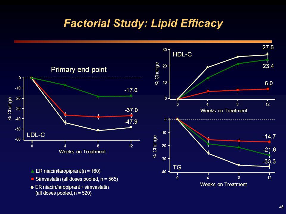 46 Factorial Study: Lipid Efficacy  ER niacin/laropiprant (n = 160)  Simvastatin (all doses pooled; n = 565)  ER niacin/laropiprant + simvastatin (