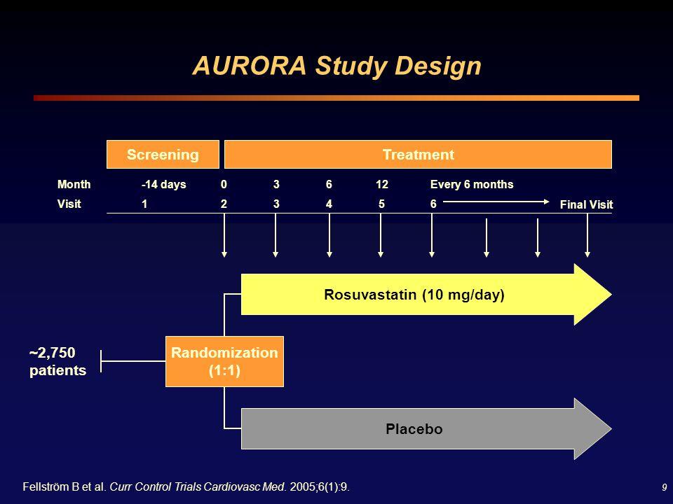 9 AURORA Study Design ScreeningTreatment Rosuvastatin (10 mg/day) Placebo Month Visit -14 days 1 0202 3333 6464 12 5 Every 6 months 6 Final Visit ~2,7
