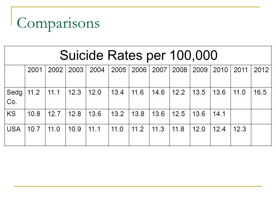 Comparisons Suicide Rates per 100,000 200120022003200420052006200720082009201020112012 Sedg Co.