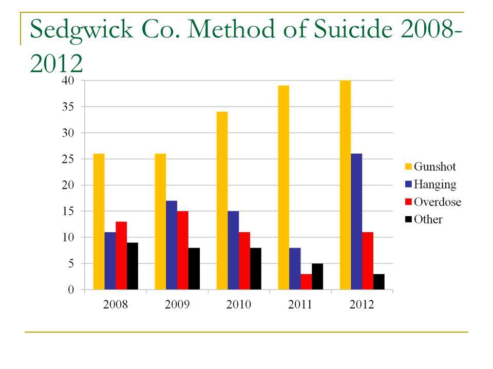 Sedgwick Co. Method of Suicide 2008- 2012