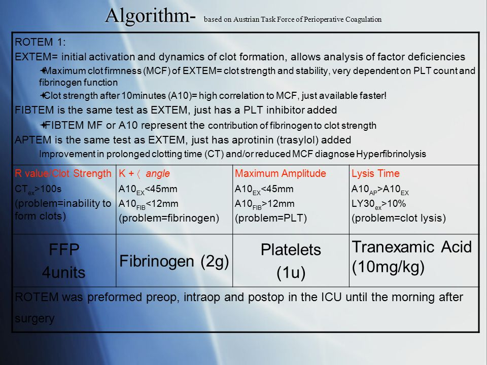 Outcomes  Primary Cumulative number of allogeneic blood units (PRBC, FFP, and PLT concentrates) transfused on the day of the surgical excision of burn wounds  Secondary The use of PRBCs alone, FFP alone, PLT concentrate alone, Prothrombin complex concentrate alone, and tranexamic acid  Primary Cumulative number of allogeneic blood units (PRBC, FFP, and PLT concentrates) transfused on the day of the surgical excision of burn wounds  Secondary The use of PRBCs alone, FFP alone, PLT concentrate alone, Prothrombin complex concentrate alone, and tranexamic acid
