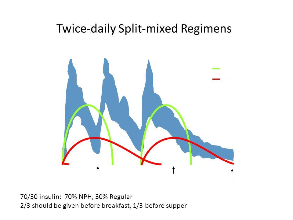 Twice-daily Split-mixed Regimens Regular NPH BSLHS Insulin Effect B 70/30 insulin: 70% NPH, 30% Regular 2/3 should be given before breakfast, 1/3 before supper