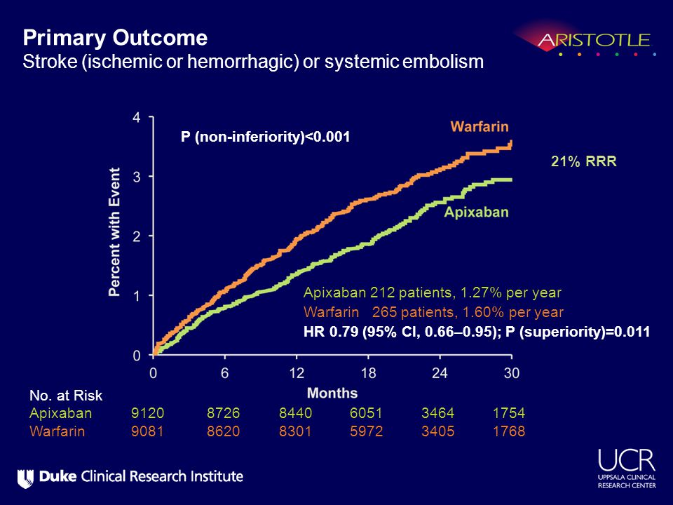 Primary Outcome Stroke (ischemic or hemorrhagic) or systemic embolism Apixaban 212 patients, 1.27% per year Warfarin 265 patients, 1.60% per year HR 0