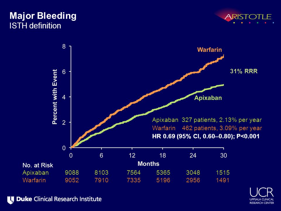 Major Bleeding ISTH definition Apixaban 327 patients, 2.13% per year Warfarin 462 patients, 3.09% per year HR 0.69 (95% CI, 0.60–0.80); P<0.001 No. at