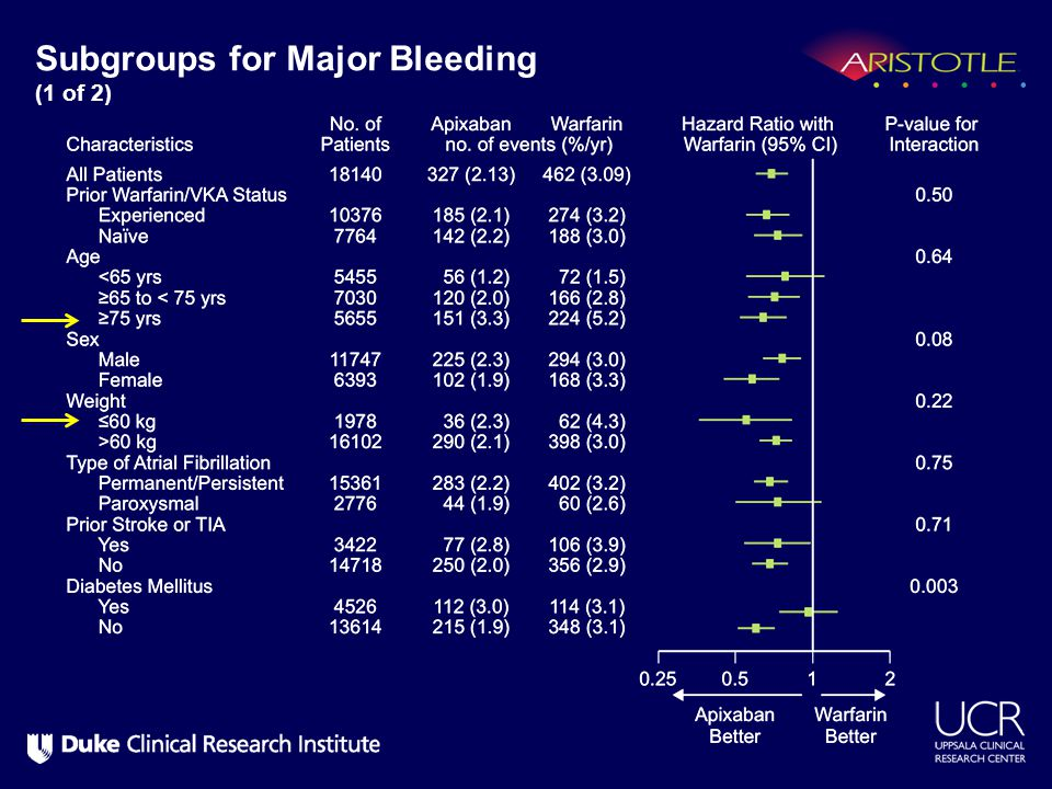 Subgroups for Major Bleeding (1 of 2)