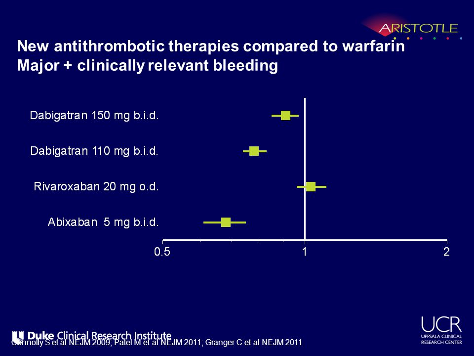 New antithrombotic therapies compared to warfarin Major + clinically relevant bleeding Connolly S et al NEJM 2009; Patel M et al NEJM 2011; Granger C
