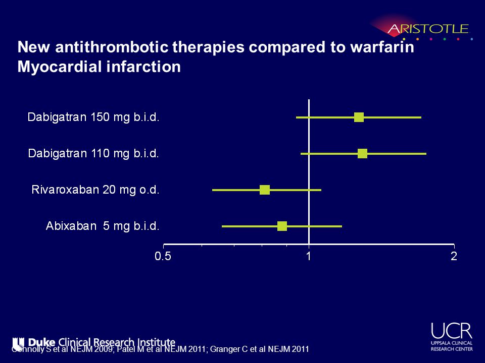 New antithrombotic therapies compared to warfarin Myocardial infarction Connolly S et al NEJM 2009; Patel M et al NEJM 2011; Granger C et al NEJM 2011