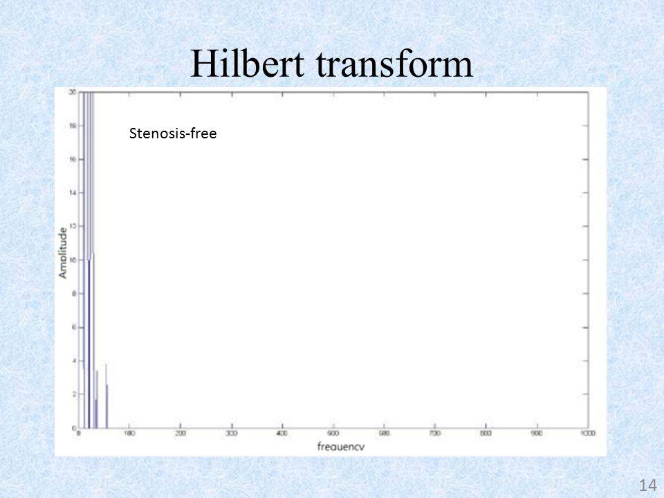 Hilbert transform 14 Stenosis Stenosis-free