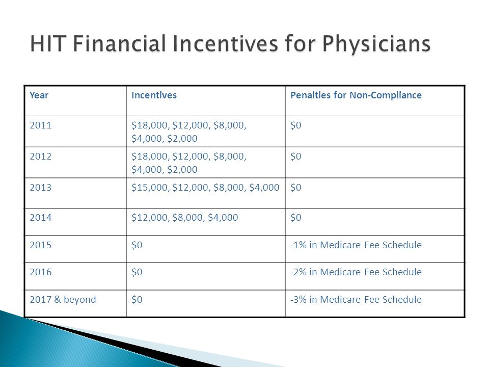YearIncentivesPenalties for Non-Compliance 2011$18,000, $12,000, $8,000, $4,000, $2,000 $0 2012$18,000, $12,000, $8,000, $4,000, $2,000 $0 2013$15,000