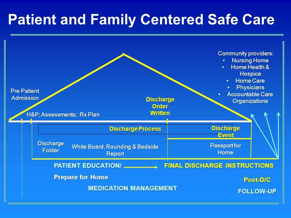 Patient and Family Centered Safe Care Pre Patient Admission H&P; Assessments; Rx Plan PATIENT EDUCATION/ Prepare for Home Discharge Order Written Disc