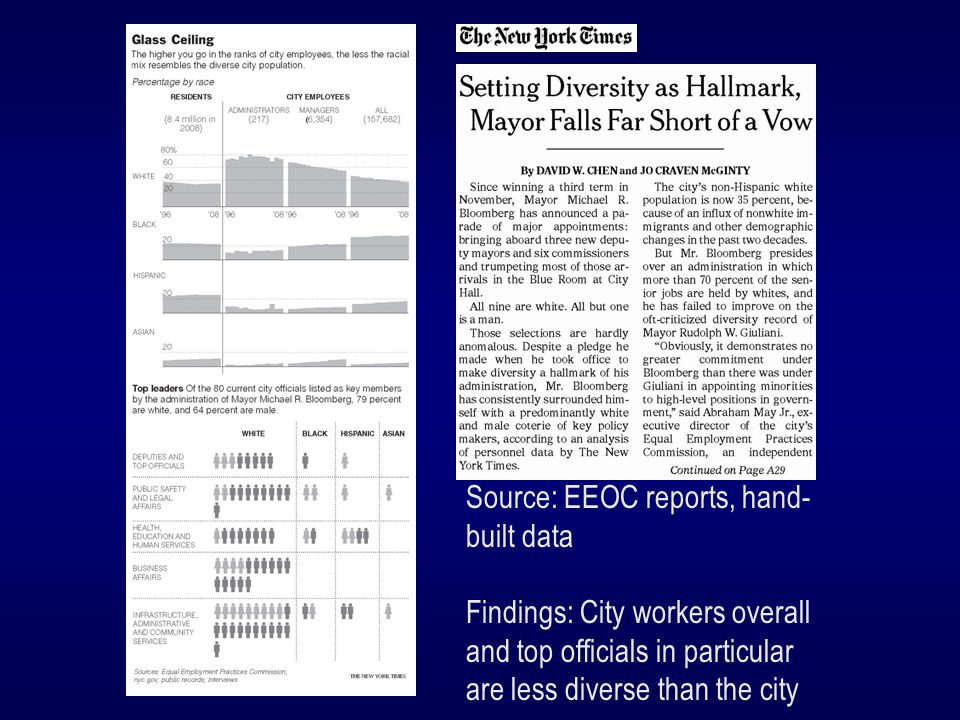Source: EEOC reports, hand- built data Findings: City workers overall and top officials in particular are less diverse than the city