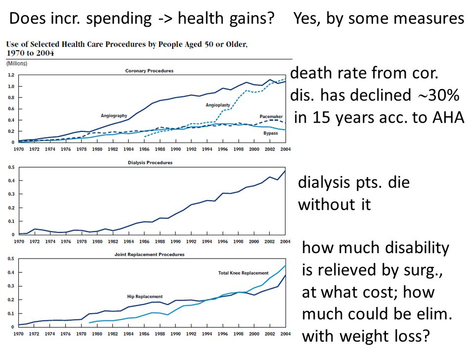 Does incr. spending -> health gains? Yes, by some measures death rate from cor. dis. has declined  30% in 15 years acc. to AHA dialysis pts. die with
