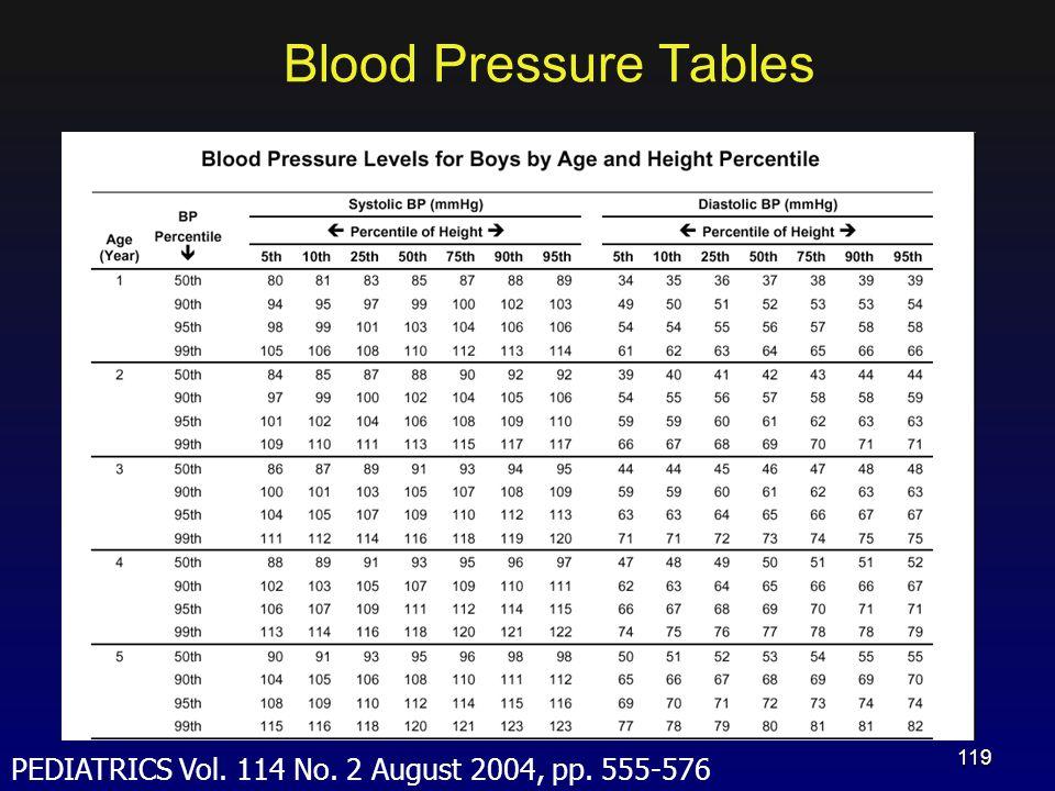 Blood Pressure Tables PEDIATRICS Vol. 114 No. 2 August 2004, pp. 555-576 119