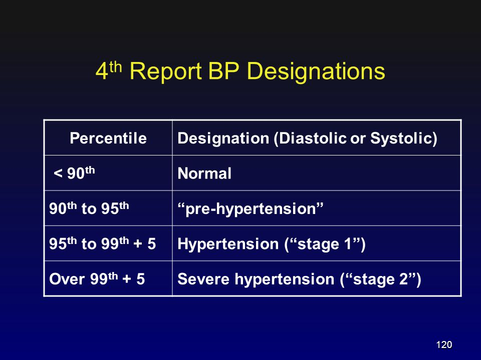 """4 th Report BP Designations PercentileDesignation (Diastolic or Systolic) < 90 th Normal 90 th to 95 th """"pre-hypertension"""" 95 th to 99 th + 5Hypertens"""