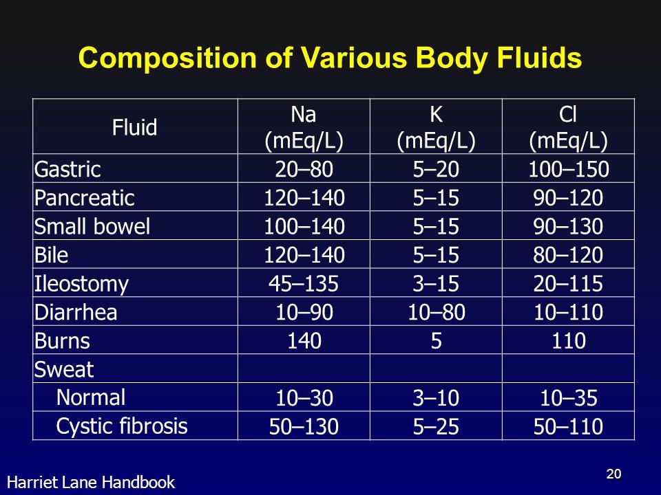 Fluid Na (mEq/L) K (mEq/L) Cl (mEq/L) Gastric20–805–20100–150 Pancreatic120–1405–1590–120 Small bowel100–1405–1590–130 Bile120–1405–1580–120 Ileostomy