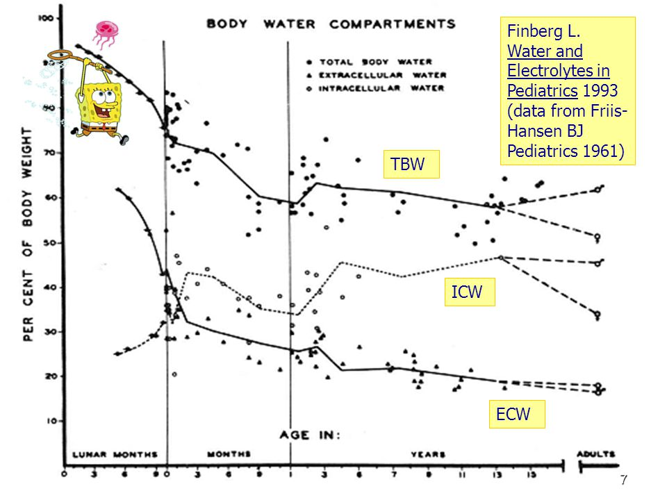 Blood Pressure Tables 118